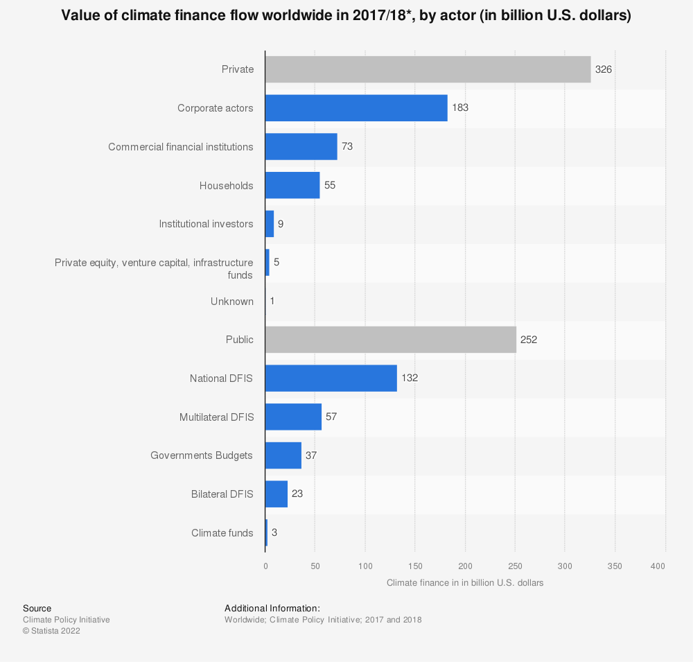Statistic: Value of climate finance flow worldwide in 2014, by actor (in billion U.S. dollars) | Statista