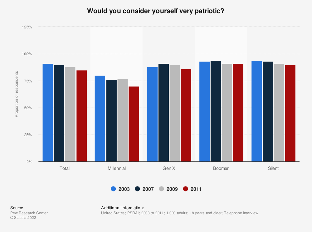 Statistic: Would you consider yourself very patriotic? | Statista