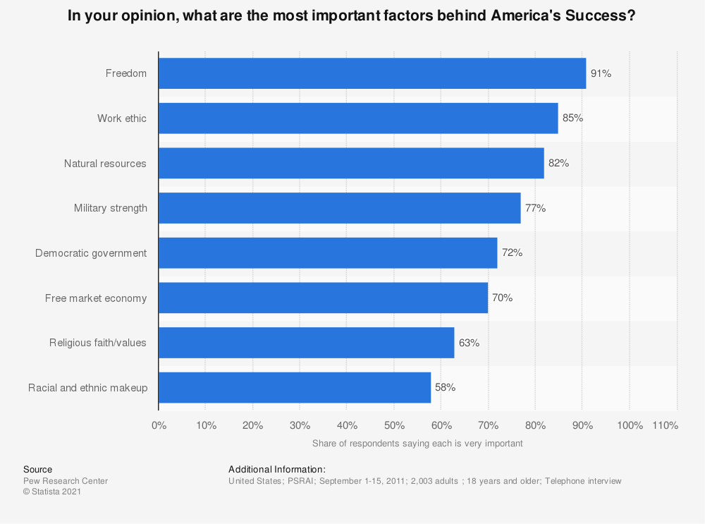 Statistic: In your opinion, what are the most important factors behind America's Success? | Statista