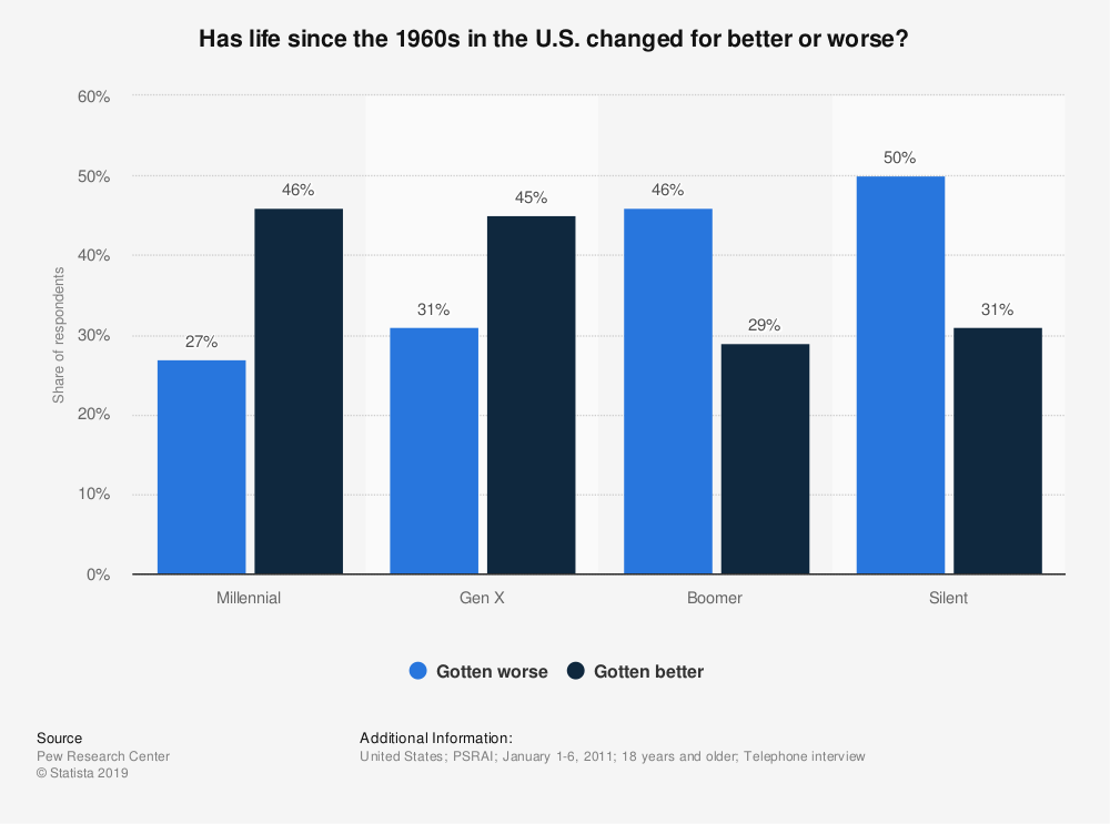 Statistic: Has life since the 1960s in the U.S. changed for better or worse? | Statista