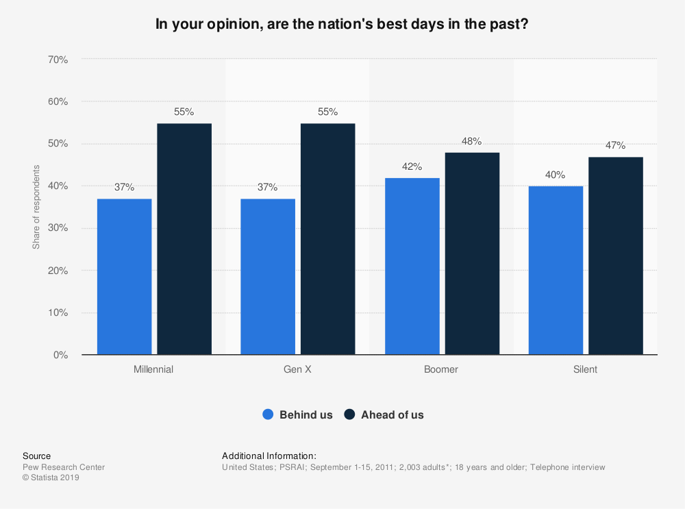 Statistic: In your opinion, are the nation's best days in the past? | Statista