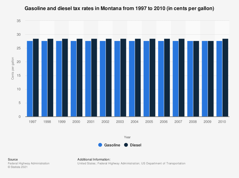 Statistic: Gasoline and diesel tax rates in Montana from 1997 to 2010 (in cents per gallon) | Statista
