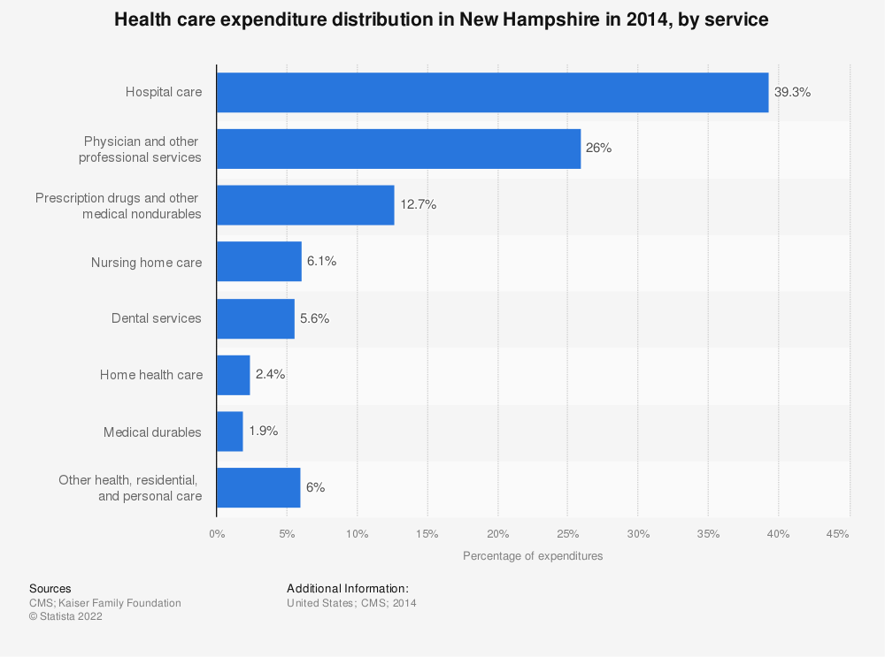 Statistic: Health care expenditure distribution in New Hampshire in 2014, by service | Statista