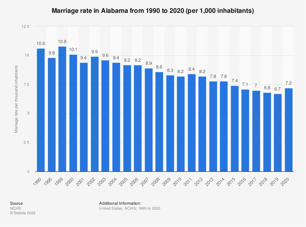 Statistic: Marriage rate in Alabama from 1990 to 2018 (per 1,000 inhabitants) | Statista