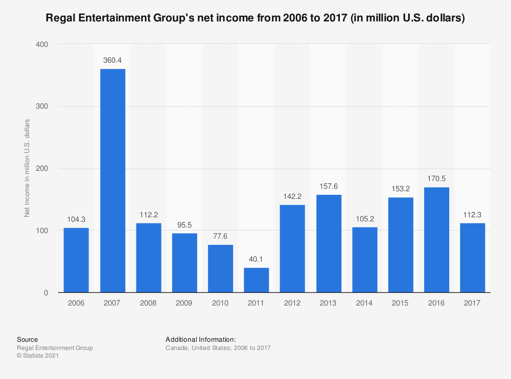Statistic: Regal Entertainment Group's net income from 2006 to 2017 (in million U.S. dollars) | Statista
