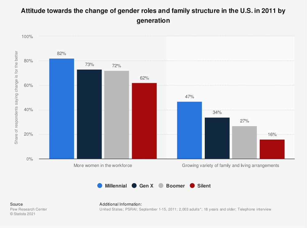 Statistic: Attitude towards the change of gender roles and family structure in the U.S. in 2011 by generation | Statista