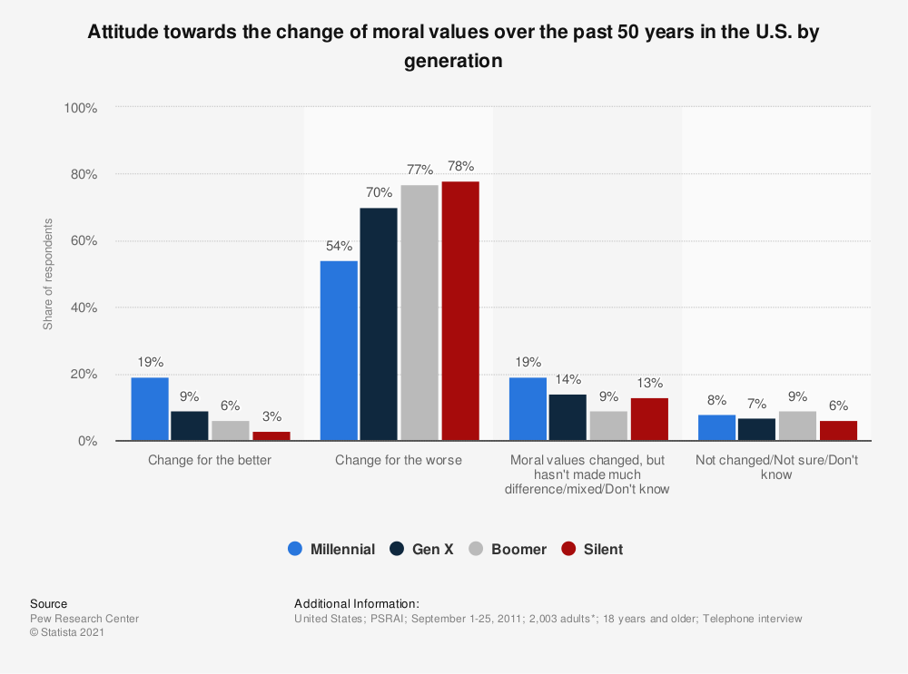 Statistic: Attitude towards the change of moral values over the past 50 years in the U.S. by generation | Statista