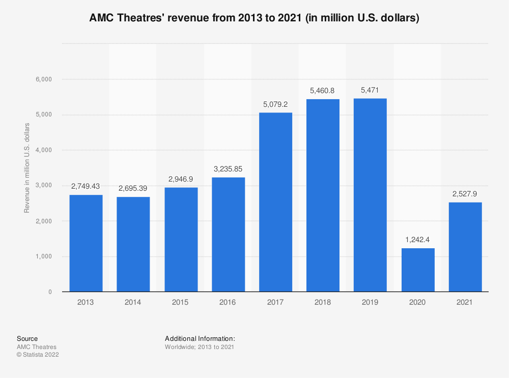 Statistic: AMC Theatres' revenue from 2006 to 2019 (in million U.S. dollars) | Statista