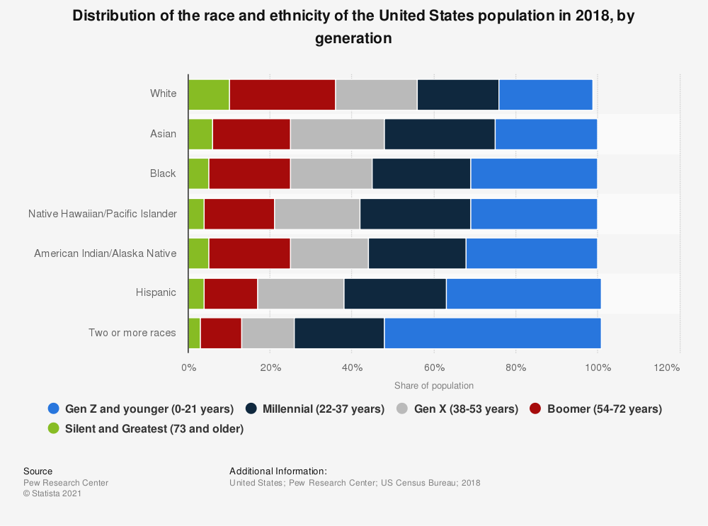Statistic: Distribution of the race and ethnicity of the United States population in 2018, by generation | Statista