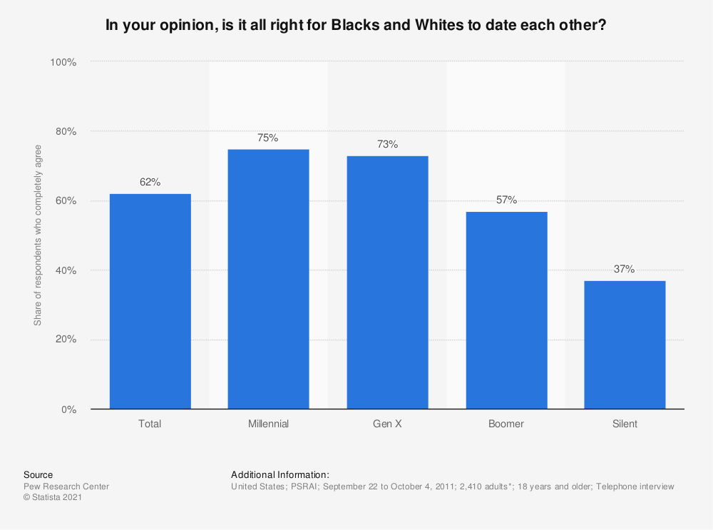 Statistic: In your opinion, is it all right for Blacks and Whites to date each other? | Statista