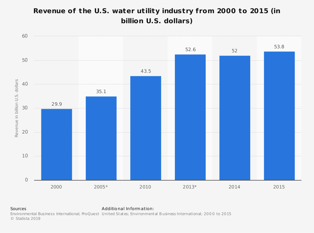 Statistic: Revenue of the U.S. water utility industry from 2000 to 2015 (in billion U.S. dollars) | Statista