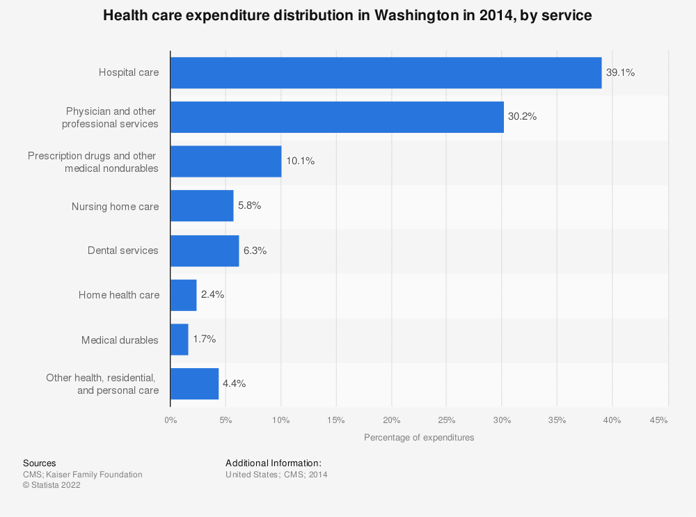 Statistic: Health care expenditure distribution in Washington in 2014, by service | Statista