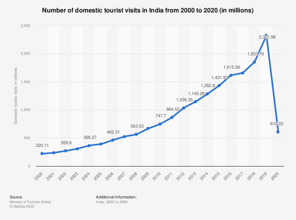Statistic: Number of domestic tourist visits in India from 2000 to 2018 (in millions) | Statista
