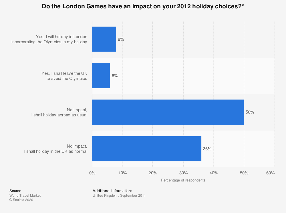 Statistic: Do the London Games have an impact on your 2012 holiday choices?* | Statista