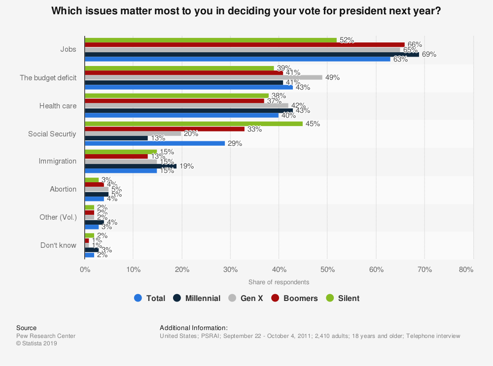 Statistic: Which issues matter most to you in deciding your vote for president next year? | Statista