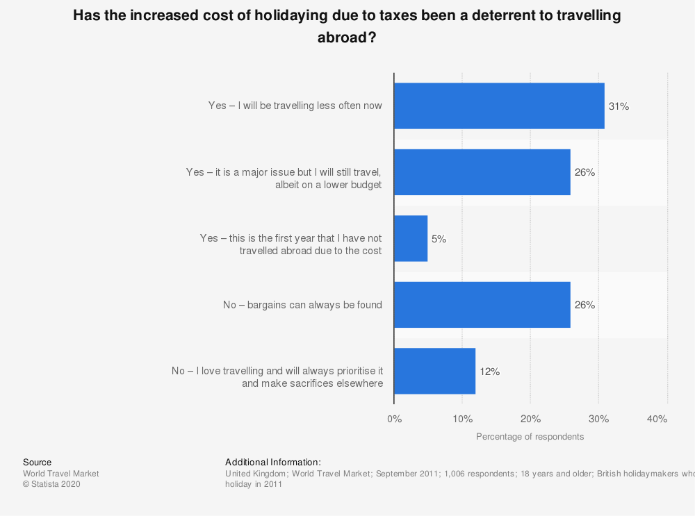 Statistic: Has the increased cost of holidaying due to taxes been a deterrent to travelling abroad? | Statista