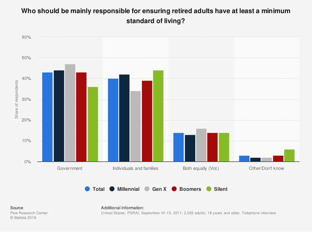 Statistic: Who should be mainly responsible for ensuring retired adults have at least a minimum standard of living? | Statista