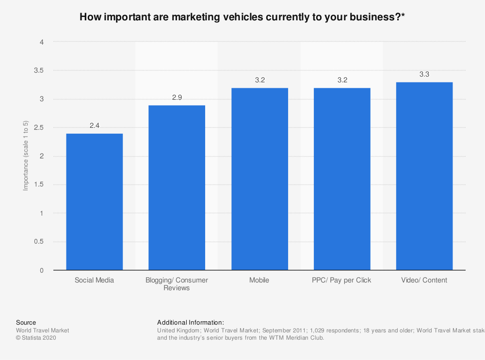 Statistic: How important are marketing vehicles currently to your business?* | Statista