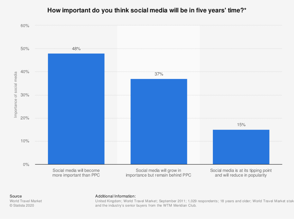 Growing importance of social media to tourism industry | Statista