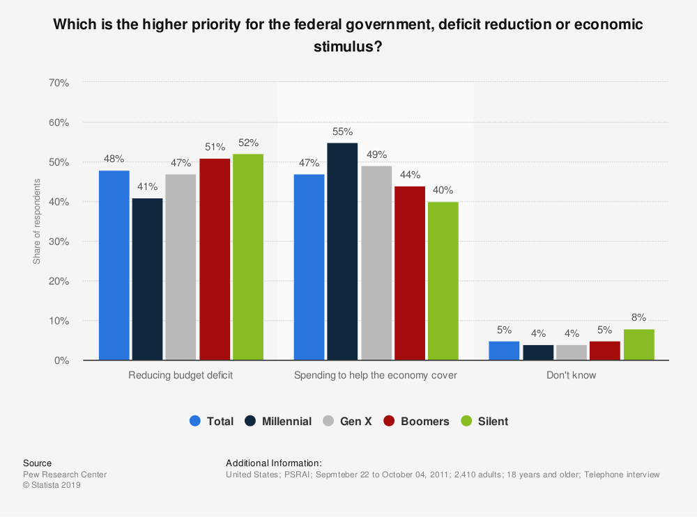 Statistic: Which is the higher priority for the federal government, deficit reduction or economic stimulus? | Statista