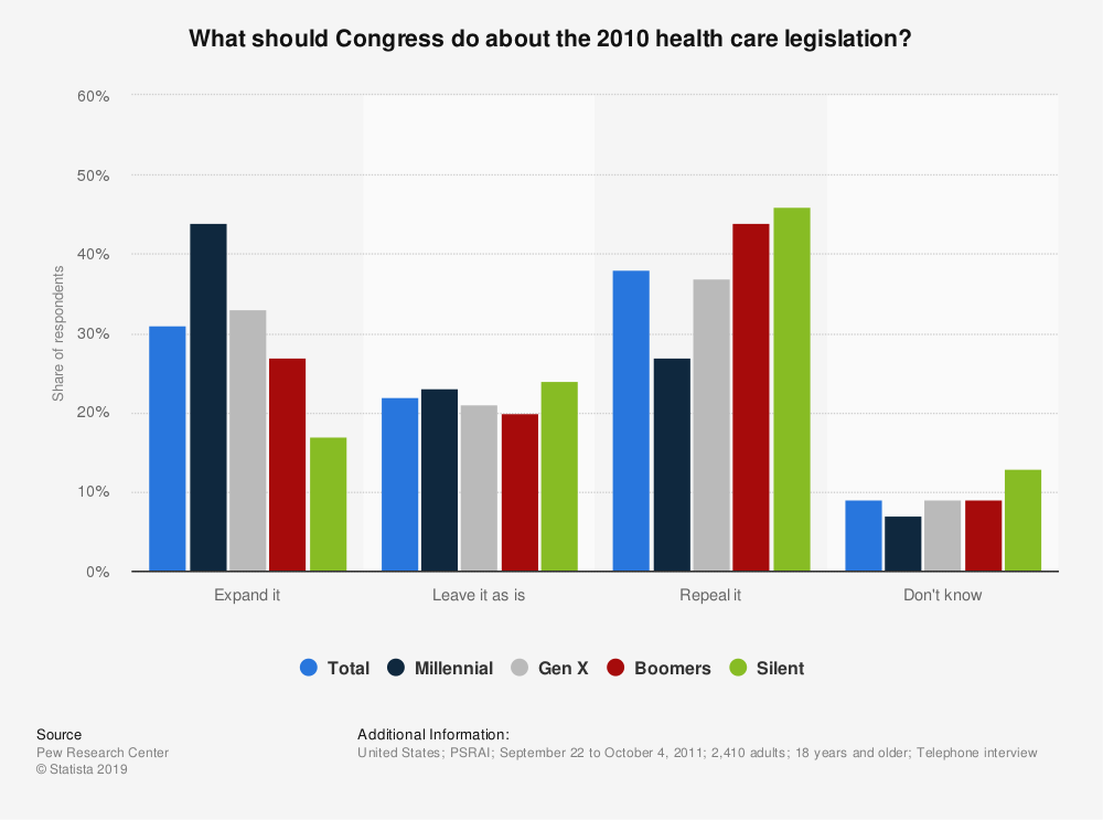 Statistic: What should Congress do about the 2010 health care legislation? | Statista