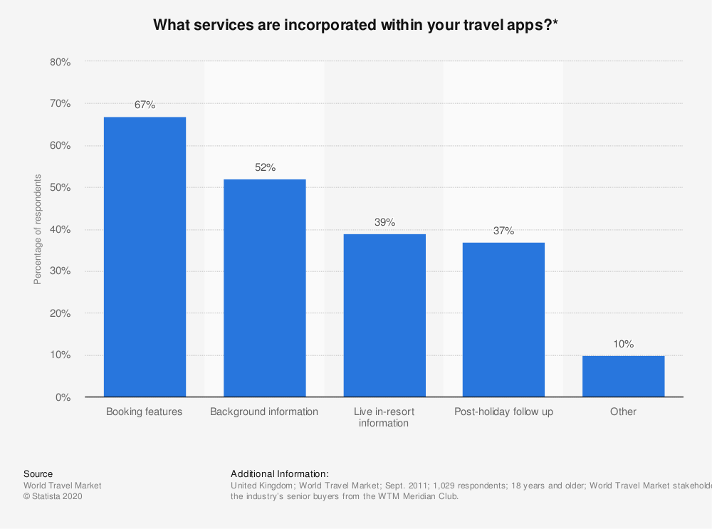 Statistic: What services are incorporated within your travel apps?* | Statista