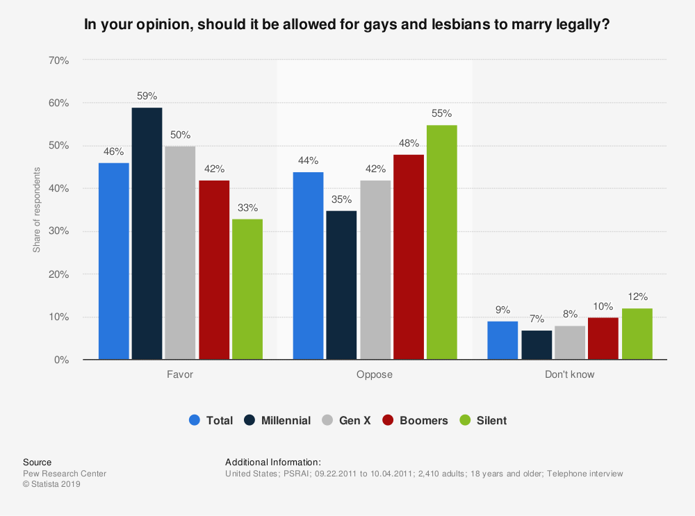 Statistic: In your opinion, should it be allowed for gays and lesbians to marry legally? | Statista