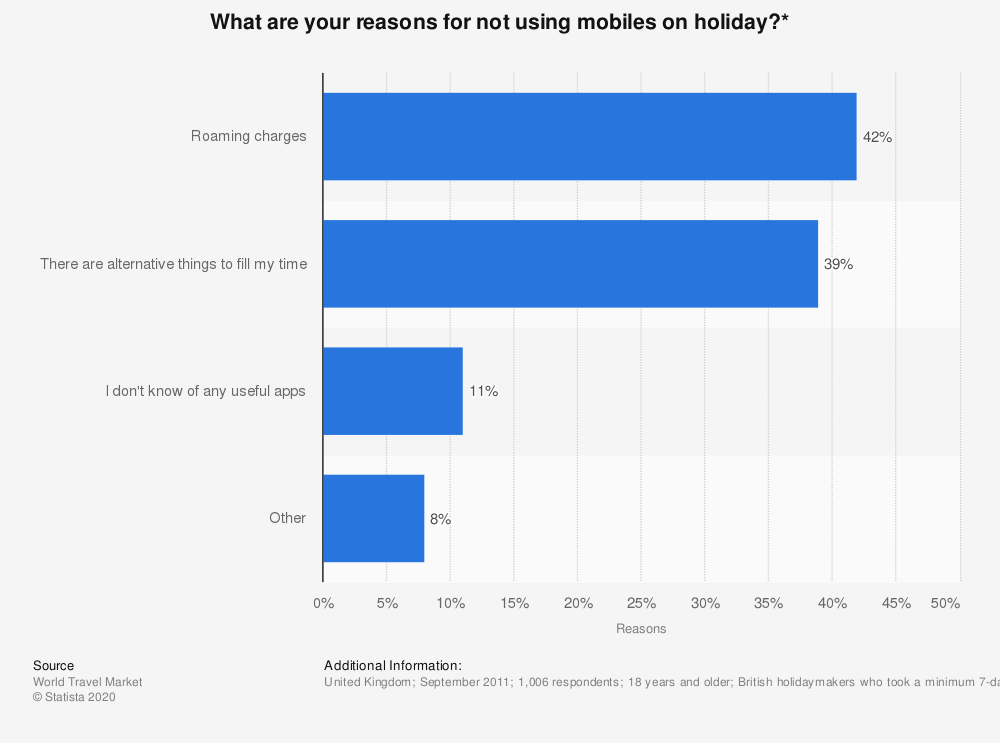 Statistic: What are your reasons for not using mobiles on holiday?* | Statista