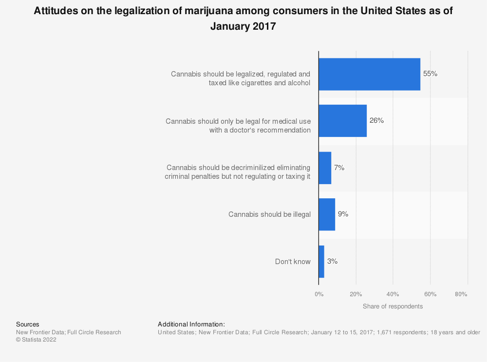 Statistic: Attitudes on the legalization of marijuana among consumers in the United States as of January 2017 | Statista