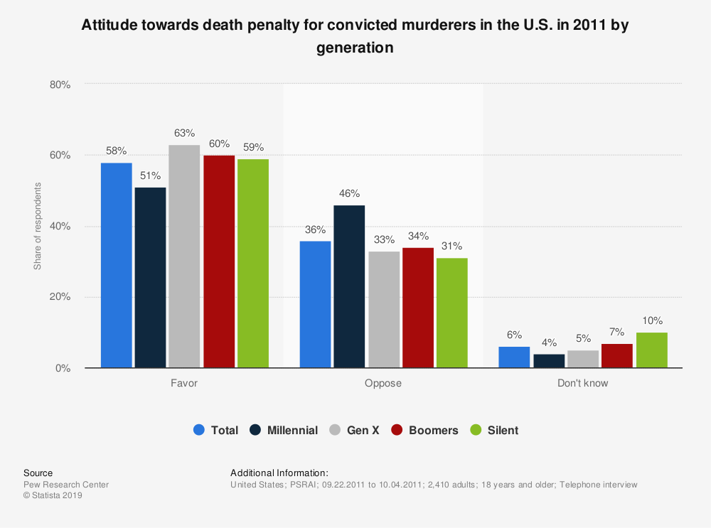 Statistic: Attitude towards death penalty for convicted murderers in the U.S. in 2011 by generation | Statista