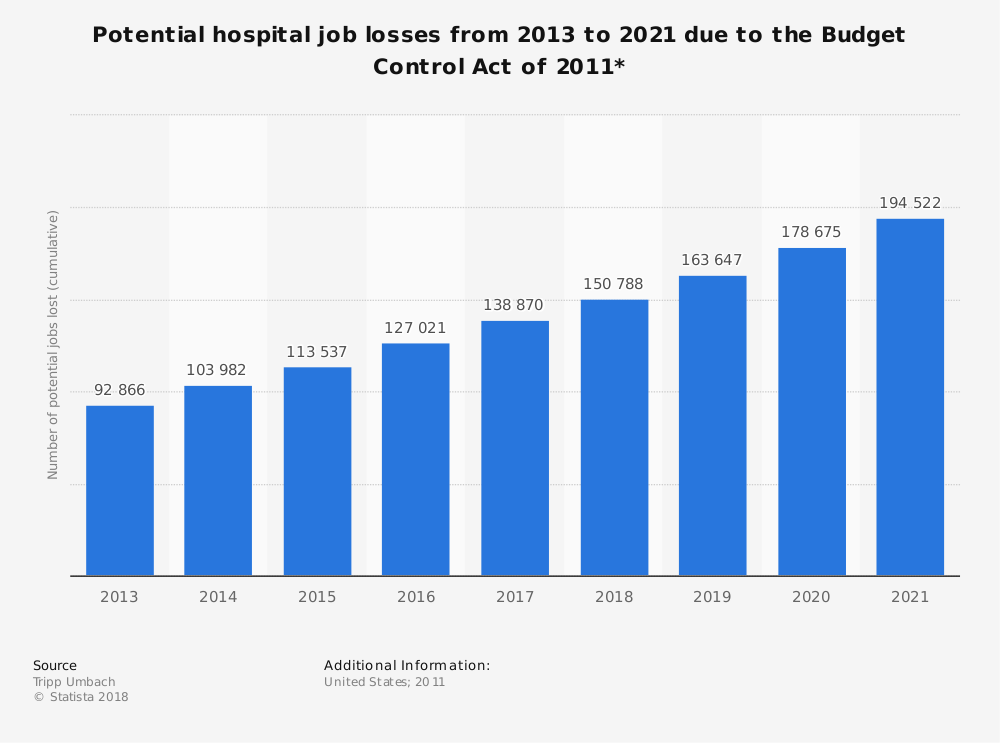 Statistic: Potential hospital job losses from 2013 to 2021 due to the Budget Control Act of 2011* | Statista