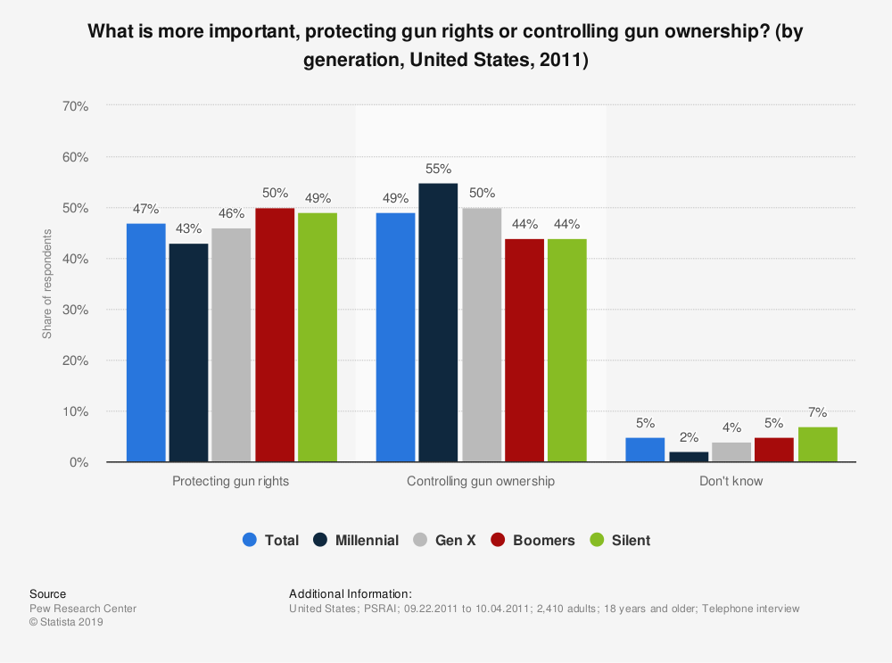 Statistic: What is more important, protecting gun rights or controlling gun ownership? (by generation, United States, 2011) | Statista