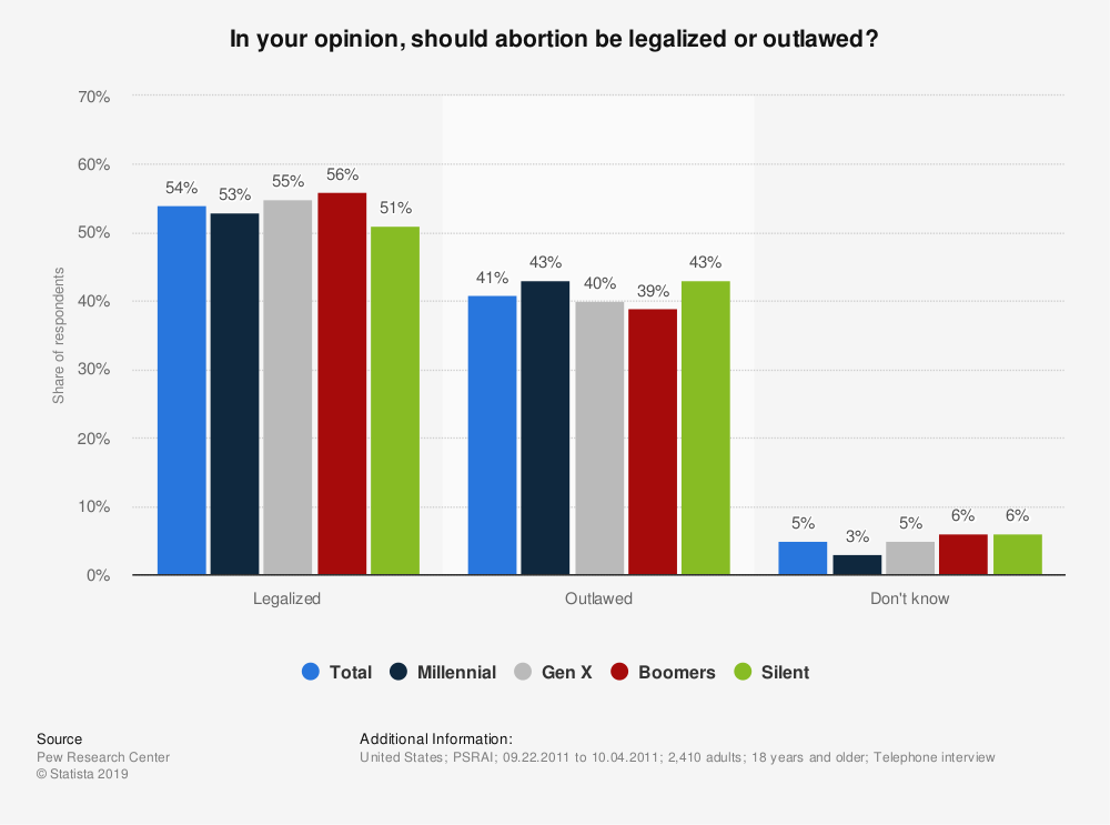 Statistic: In your opinion, should abortion be legalized or outlawed? | Statista