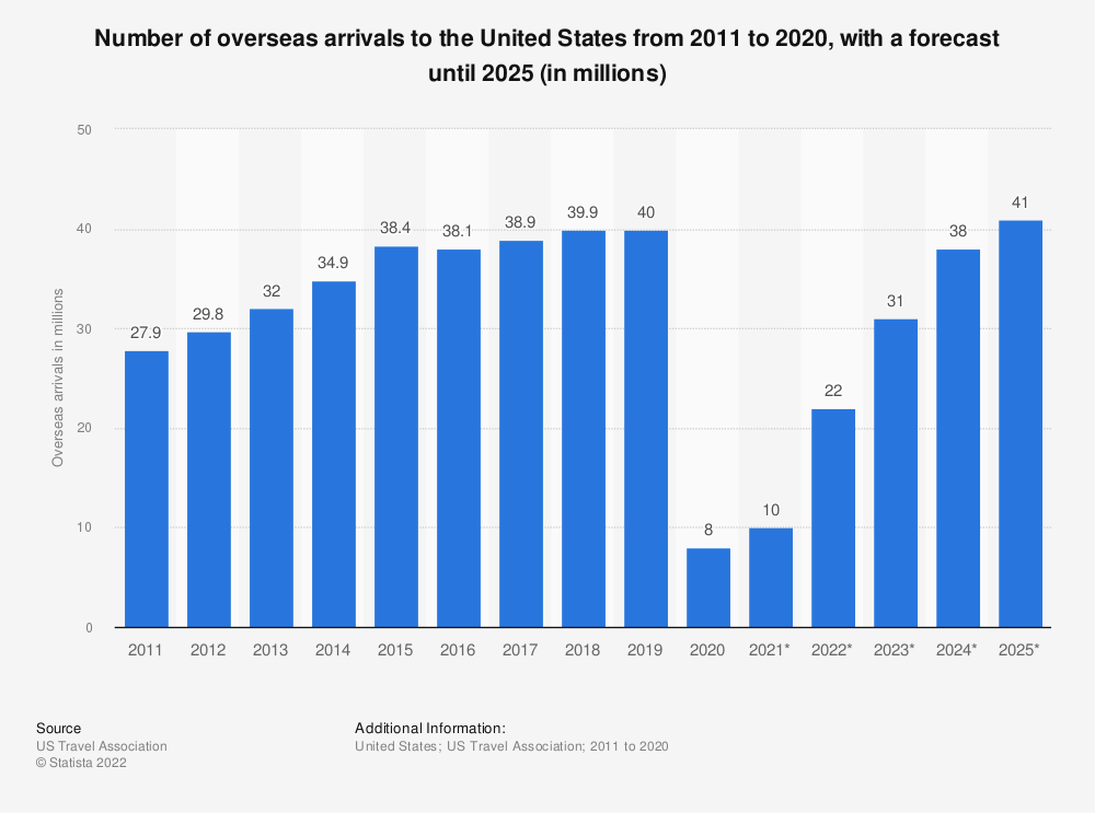 Statistic: Number of overseas arrivals to the United States from 2011 to 2022 (in millions)* | Statista