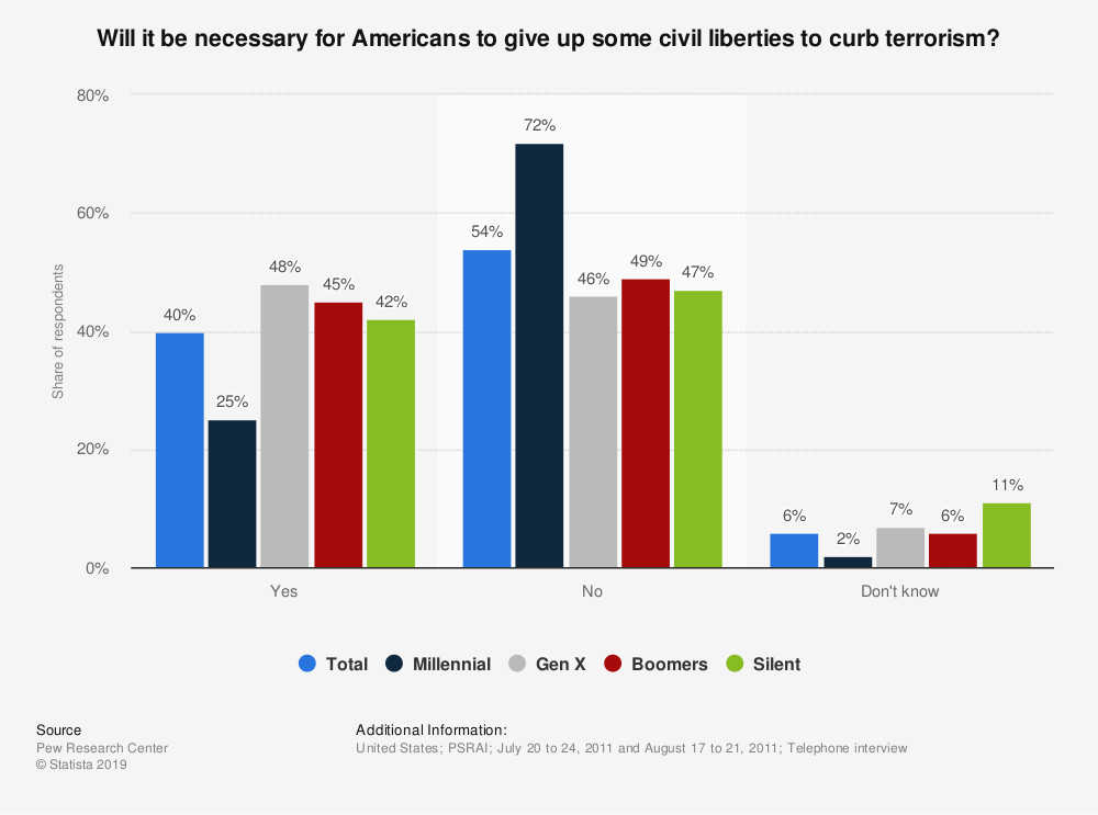 Statistic: Will it be necessary for Americans to give up some civil liberties to curb terrorism? | Statista
