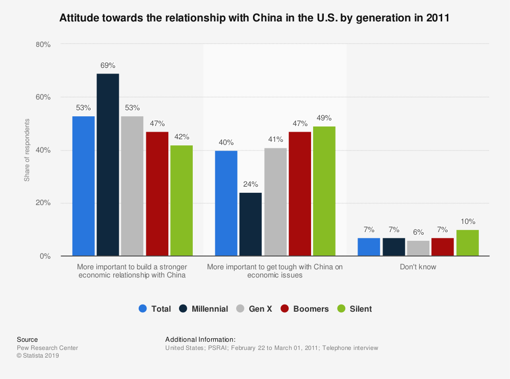 Statistic: Attitude towards the relationship with China in the U.S. by generation in 2011 | Statista
