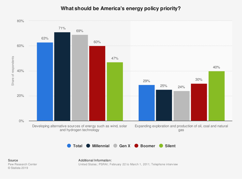 Statistic: What should be America's energy policy priority? | Statista