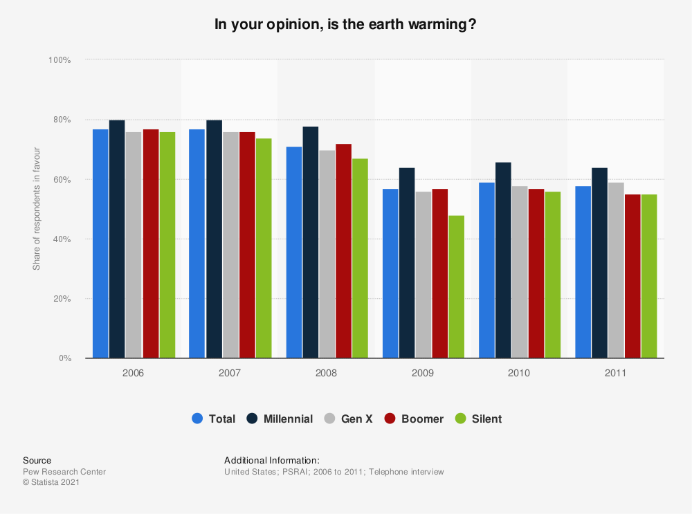 Statistic: In your opinion, is the earth warming? | Statista