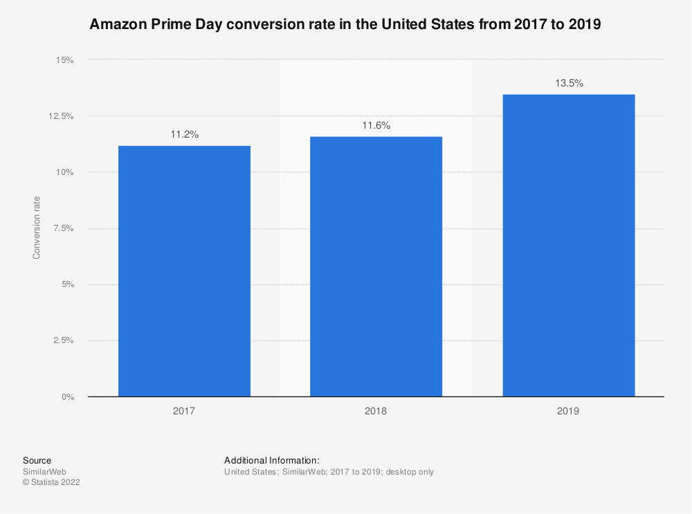 Statistic: Amazon Prime Day conversion rate in the United States from 2017 to 2019 | Statista