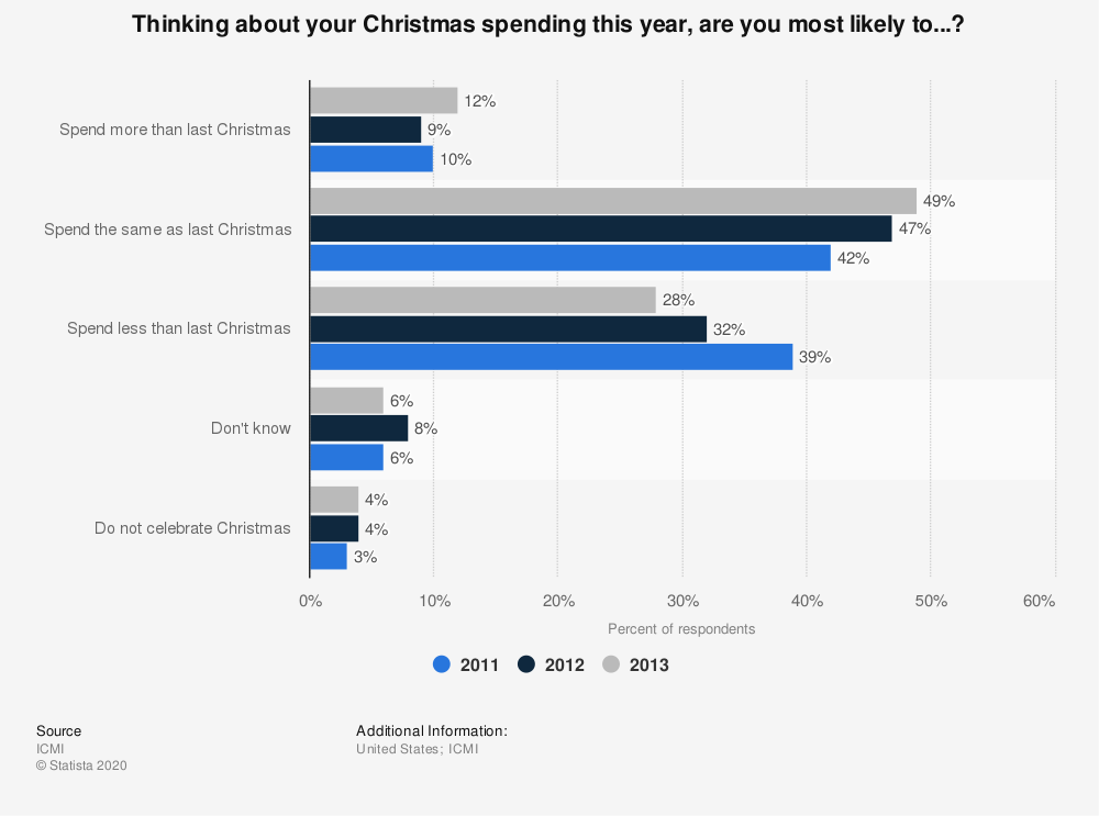 Statistic: Thinking about your Christmas spending this year, are you most likely to...? | Statista