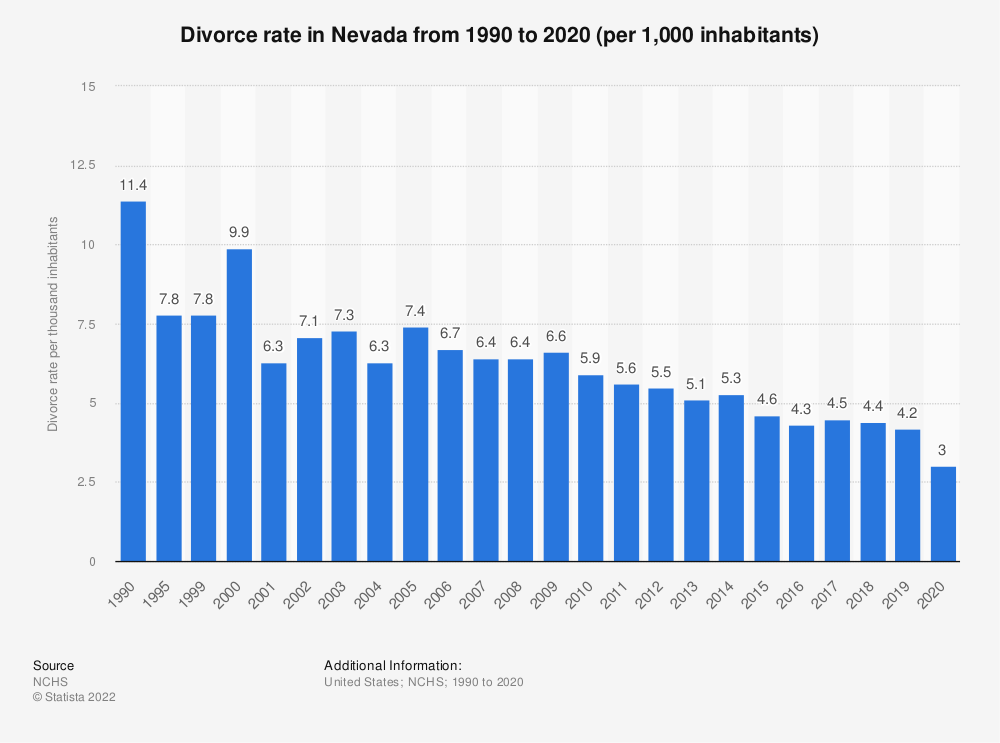 Statistic: Divorce rate in Nevada from 1990 to 2015 (per 1,000 inhabitants) | Statista