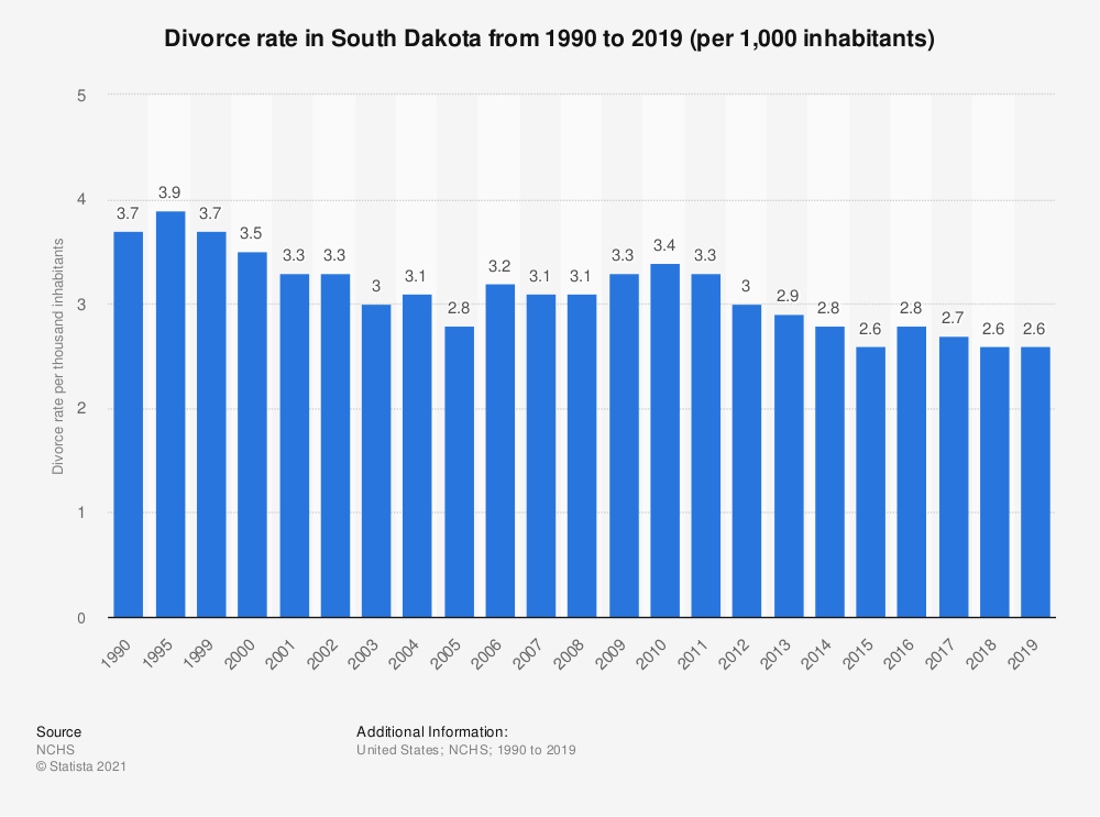 Statistic: Divorce rate in South Dakota from 1990 to 2017 (per 1,000 inhabitants) | Statista