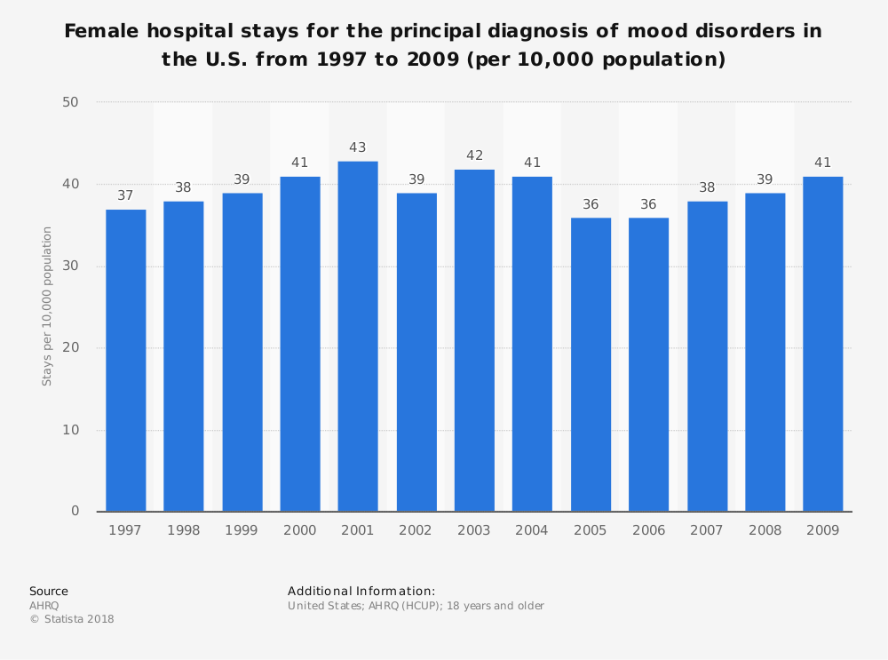 Statistic: Female hospital stays for the principal diagnosis of mood disorders in the U.S. from 1997 to 2009 (per 10,000 population) | Statista