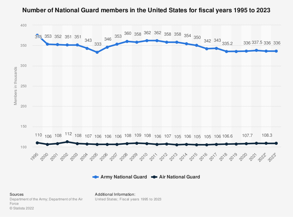 Statistic: Number of National Guard members in the United States from 1995 to 2020* (in 1,000) | Statista