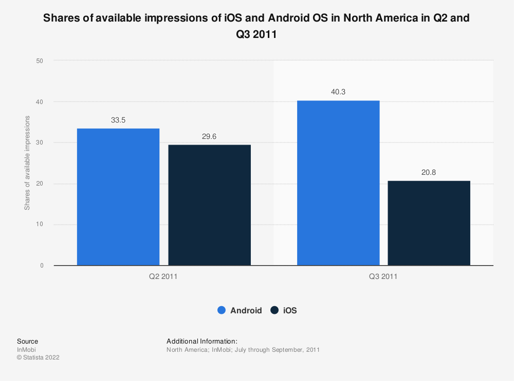 Statistic: Shares of available impressions of iOS and Android OS in North America in Q2 and Q3 2011 | Statista