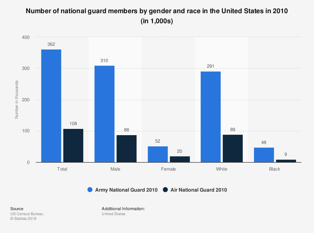 Statistic: Number of national guard members by gender and race in the United States in 2010 (in 1,000s) | Statista