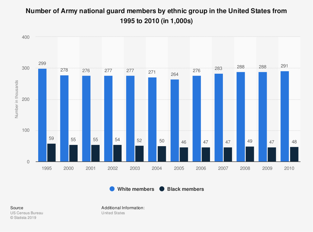 Statistic: Number of Army national guard members by ethnic group in the United States from 1995 to 2010 (in 1,000s) | Statista