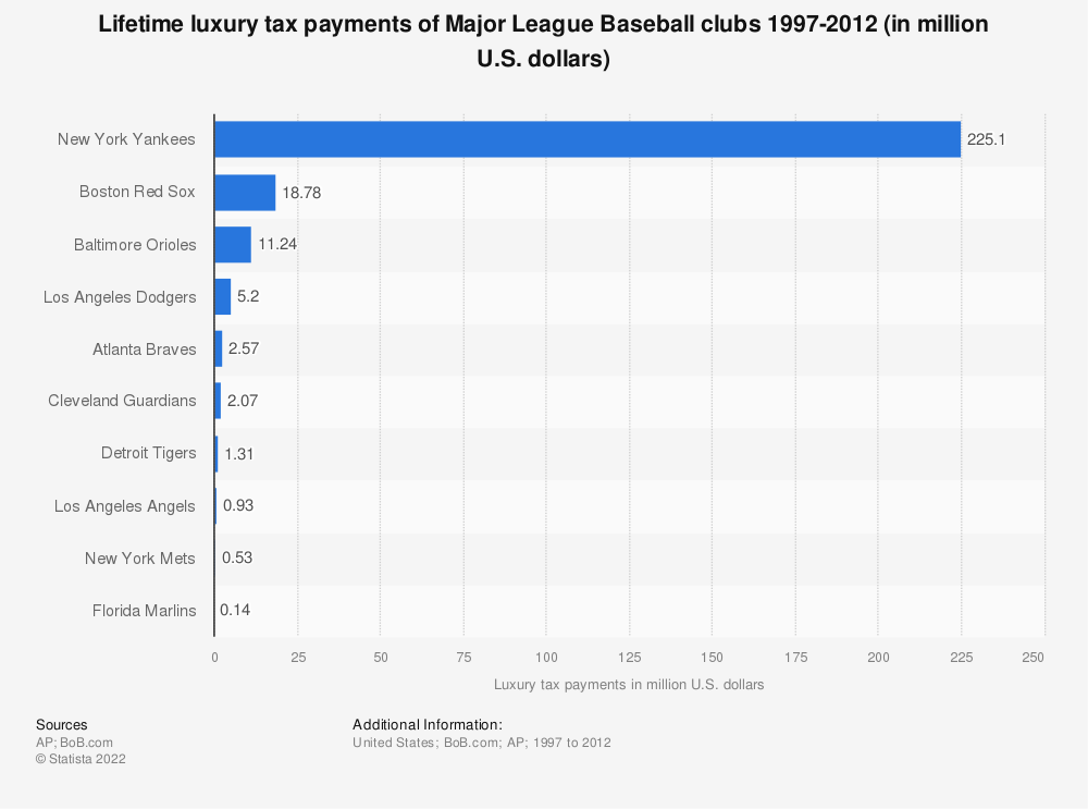 Statistic: Lifetime luxury tax payments of Major League Baseball clubs 1997-2012 (in million U.S. dollars) | Statista