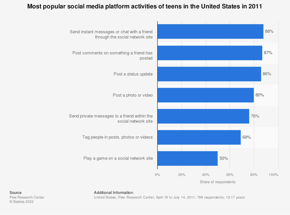 Statistic: Most popular social media platform activities of teens in the United States in 2011 | Statista