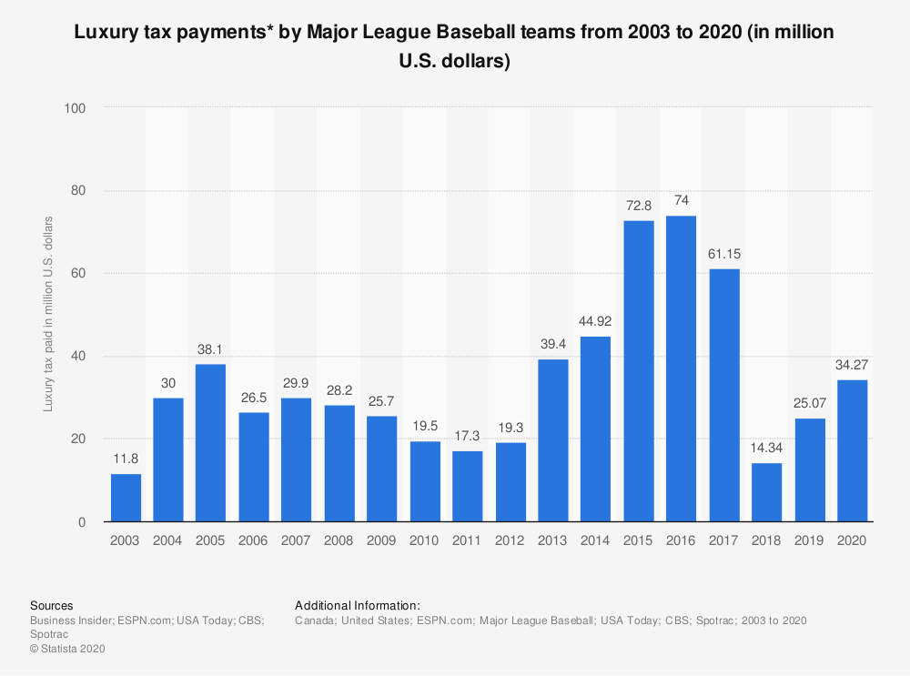 Statistic: Luxury tax payments* by Major League Baseball teams from 2003 to 2020 (in million U.S. dollars) | Statista